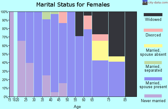 Zip code 95236 marital status for females