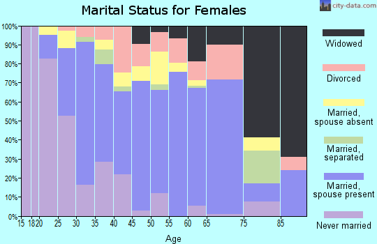 Zip code 95334 marital status for females