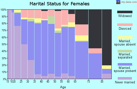 Zip code 95337 marital status for females