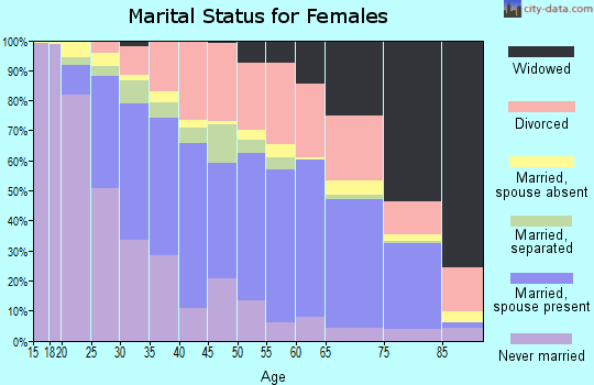 Zip code 95350 marital status for females