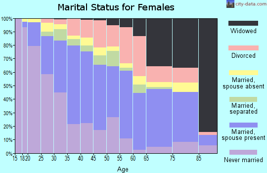 Zip code 95351 marital status for females