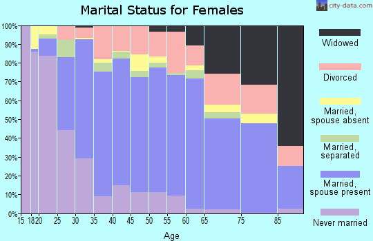 Zip code 95356 marital status for females