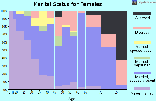 Zip code 95357 marital status for females