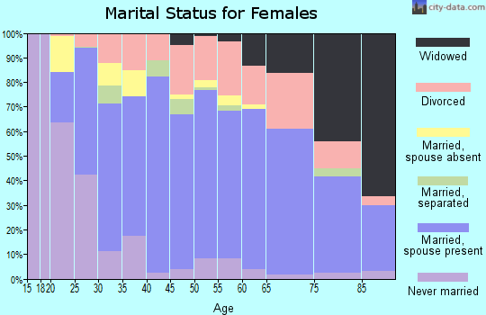 Zip code 95361 marital status for females