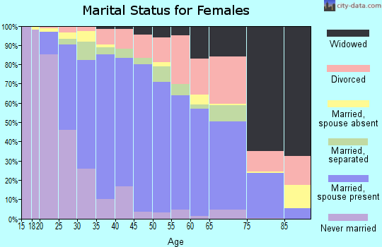 Zip code 95376 marital status for females
