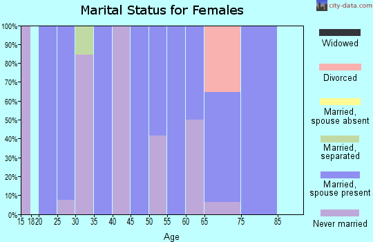 Zip code 95412 marital status for females