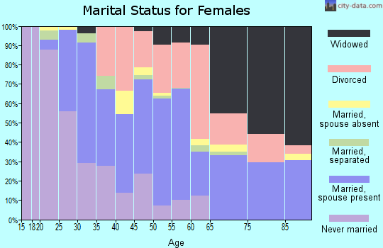 Zip code 95422 marital status for females