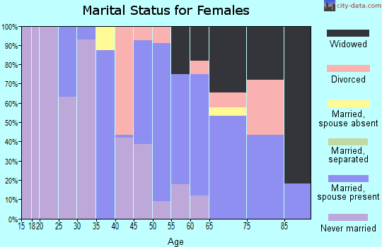 Zip code 95423 marital status for females