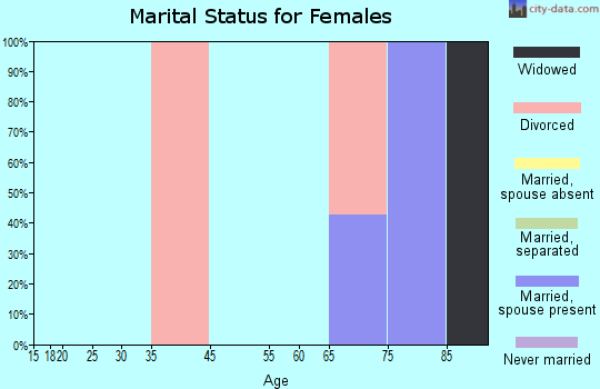 Zip code 95424 marital status for females