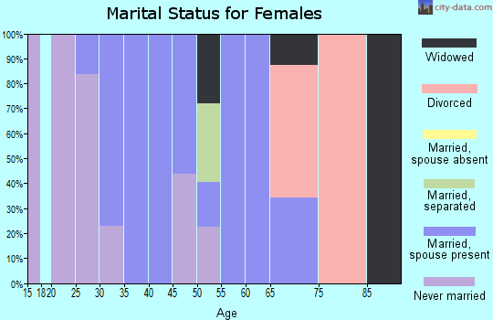 Zip code 95426 marital status for females