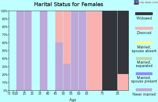 Zip code 95431 marital status for females