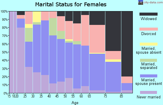 Zip code 95437 marital status for females