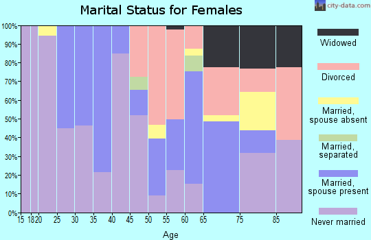 Zip code 95446 marital status for females