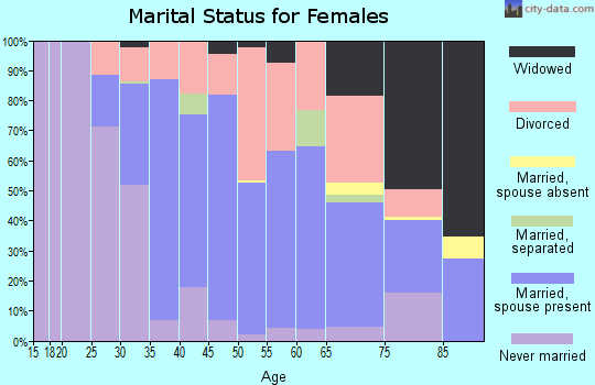 Zip code 95453 marital status for females