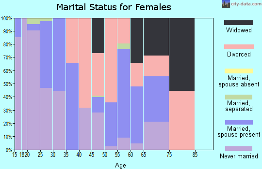 Zip code 95454 marital status for females