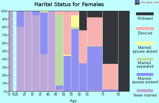 Zip code 95464 marital status for females