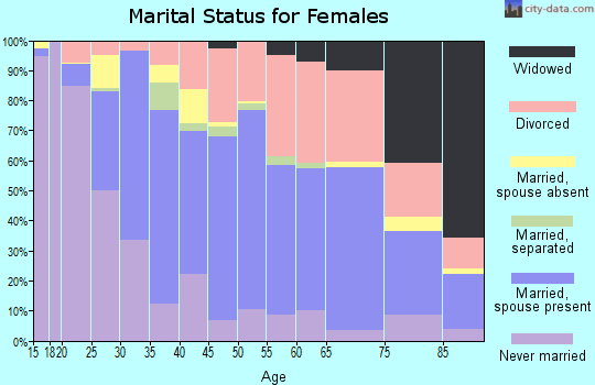 Zip code 95476 marital status for females