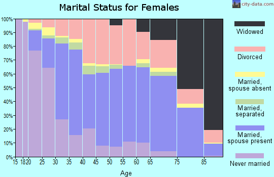 Zip code 95482 marital status for females