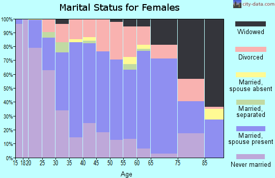 Zip code 95519 marital status for females