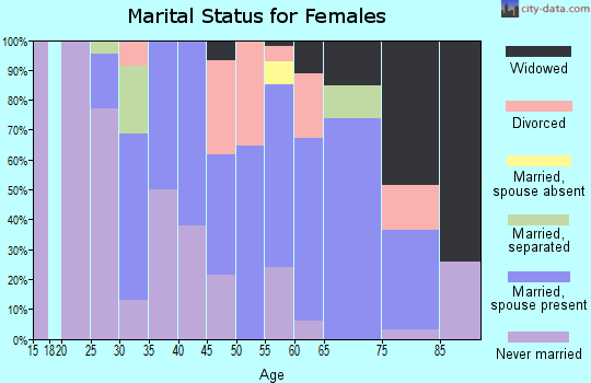 Zip code 95524 marital status for females
