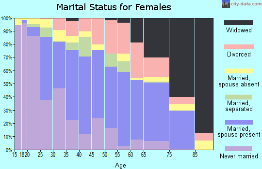 Zip code 95531 marital status for females