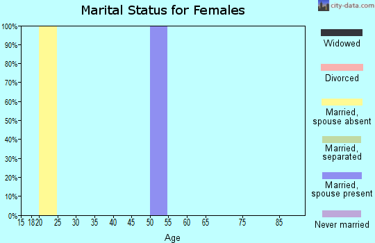 Zip code 95537 marital status for females