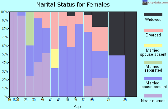 Zip code 95551 marital status for females