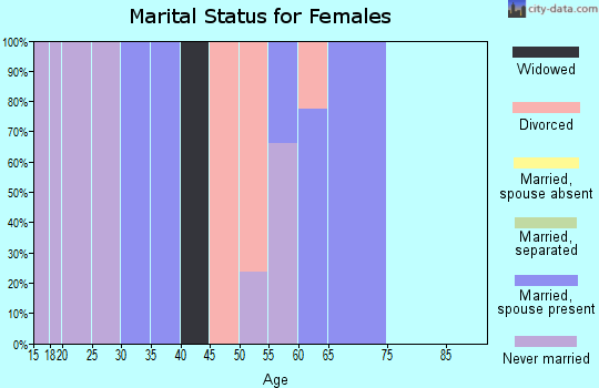 Zip code 95553 marital status for females