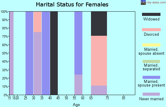 Zip code 95560 marital status for females