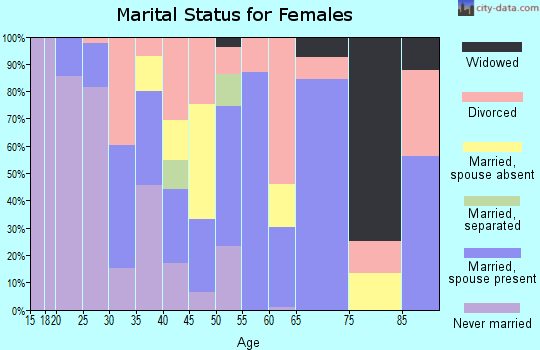 Zip code 95562 marital status for females