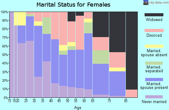 Zip code 95605 marital status for females