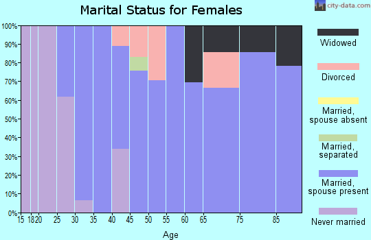 Zip code 95614 marital status for females