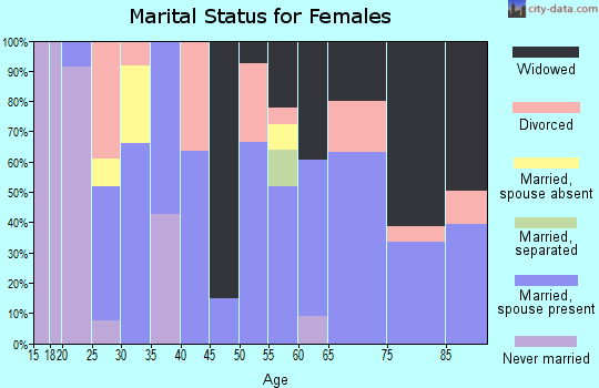 Zip code 95619 marital status for females