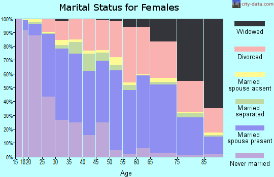 Zip code 95621 marital status for females