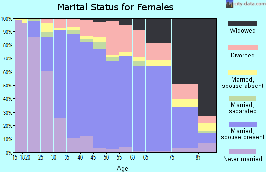 Zip code 95624 marital status for females