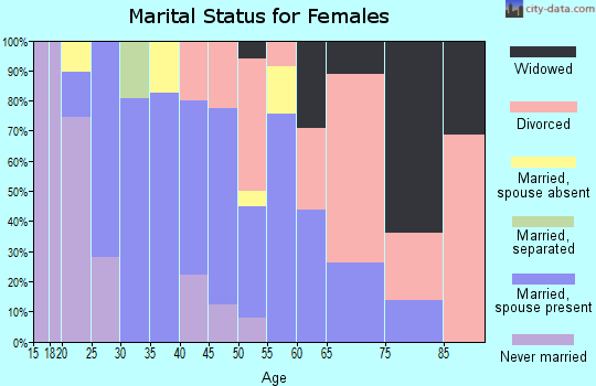 Zip code 95627 marital status for females
