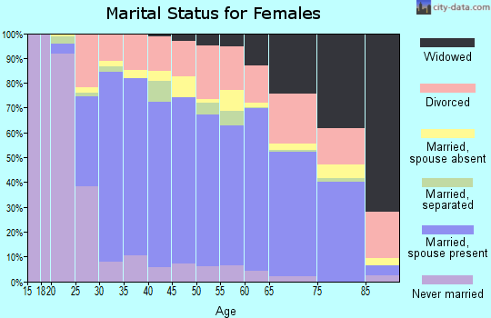 Zip code 95632 marital status for females