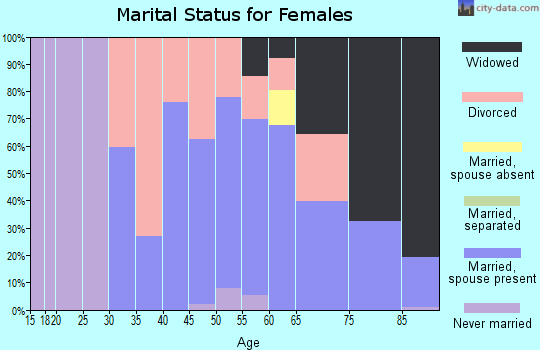 Zip code 95665 marital status for females