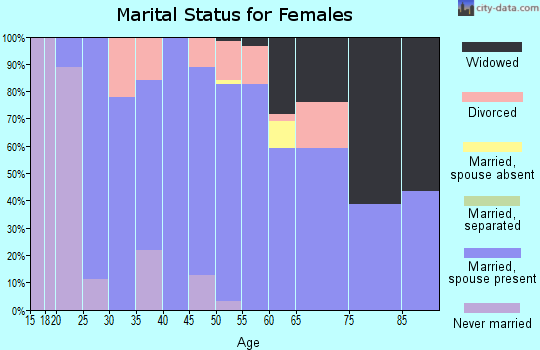 Zip code 95669 marital status for females