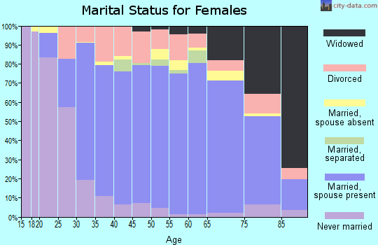 Zip code 95682 marital status for females