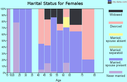 Zip code 95684 marital status for females