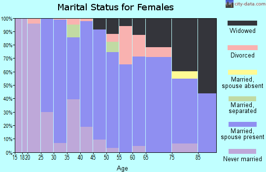 Zip code 95692 marital status for females