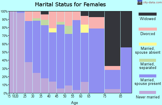 Zip code 95694 marital status for females