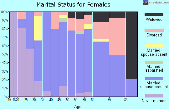 Zip code 95726 marital status for females