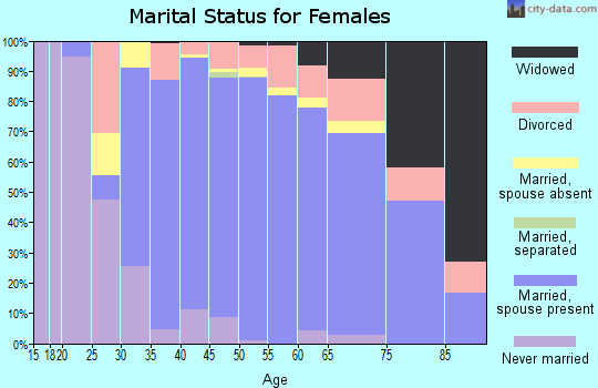 Zip code 95746 marital status for females