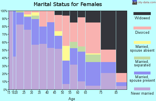 Zip code 95814 marital status for females