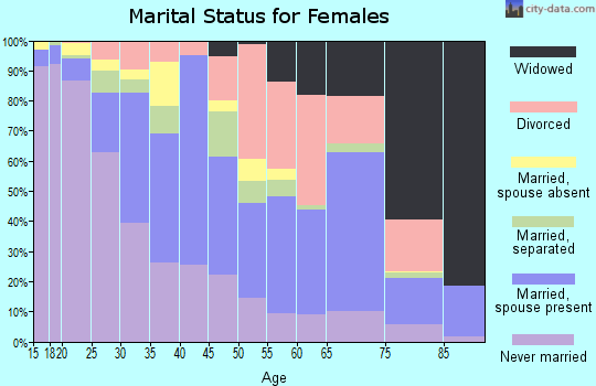 Zip code 95815 marital status for females