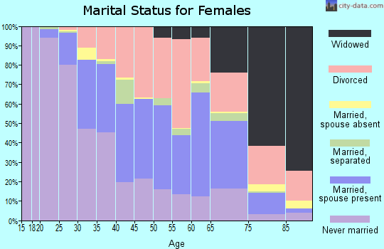 Zip code 95816 marital status for females