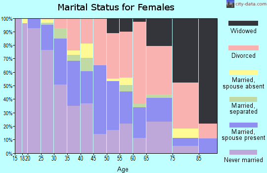 Zip code 95817 marital status for females