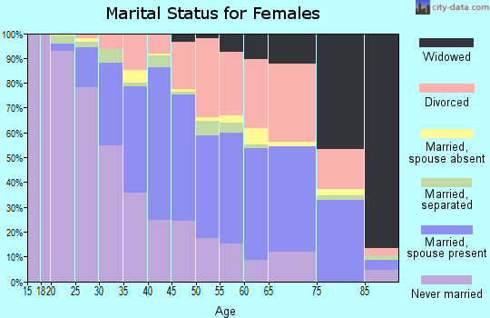 Zip code 95818 marital status for females